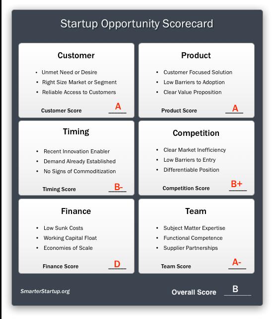 startup opportunity scorecard
