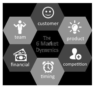 6 market dynamics