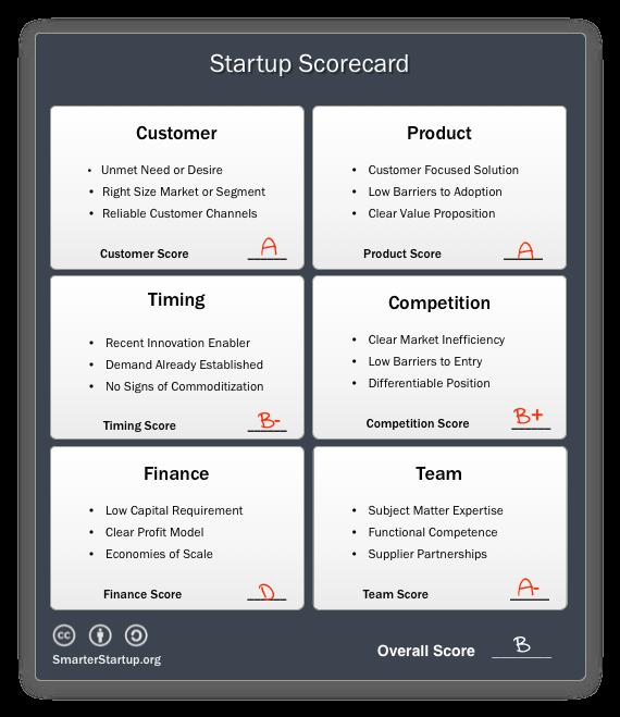 startup scorecard