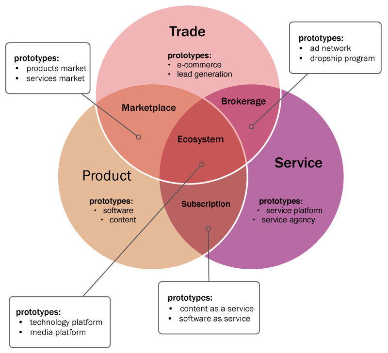 business model archetypes