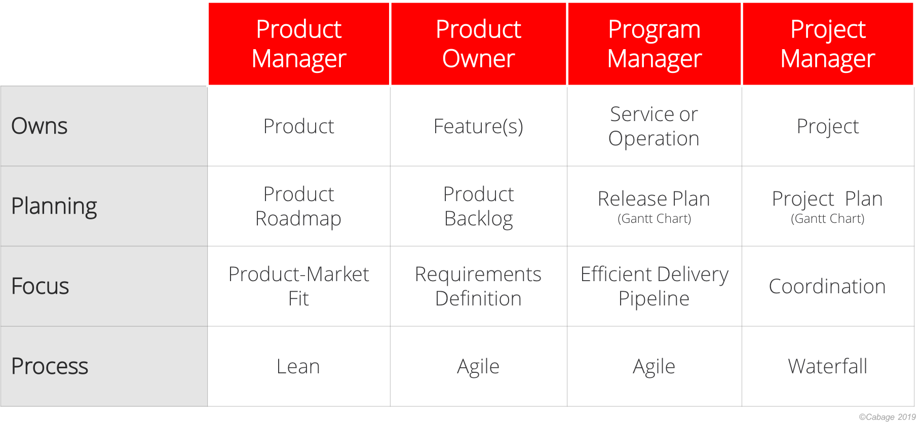 Agile Scrum Project Management Certification product vs project vs program management | neal cabage